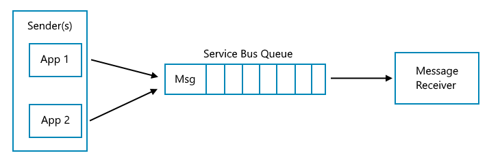 Using Azure Service Bus Queues From Net Build5nines